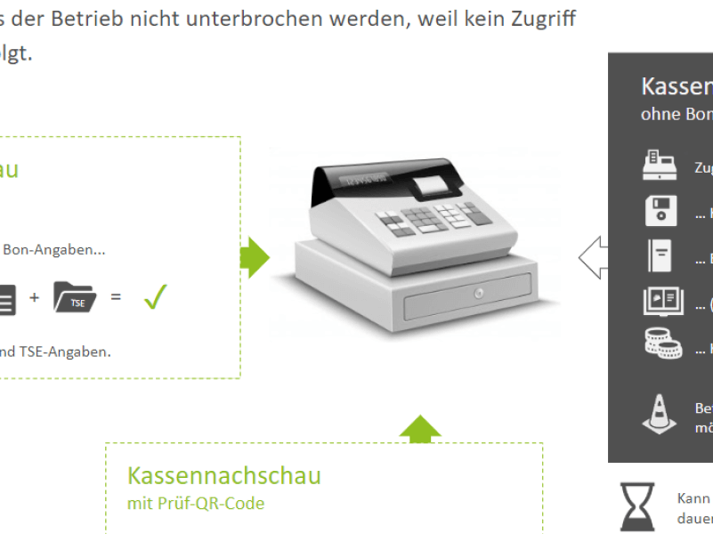 Anschnitt Infografik Kassennachschau mit Bonpflicht