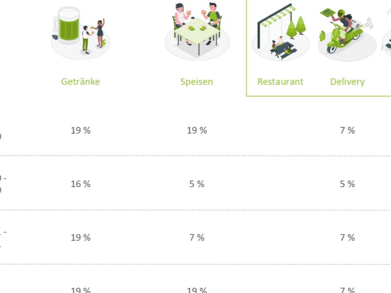 Ausschnitt aus der Amadeus360 Infografik zur Mehrwertsteuer-Änderung