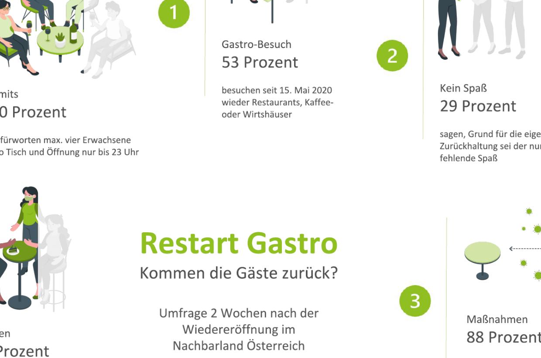 Restart Gastronomie Österreich