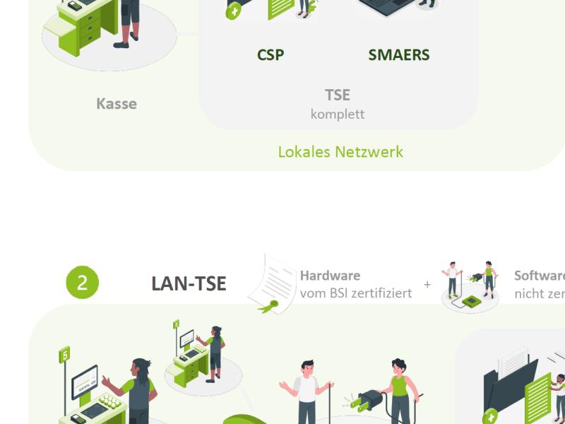 Ausschnitt aus der Infogafik SMAERS und CSP Platzierung für die TSE