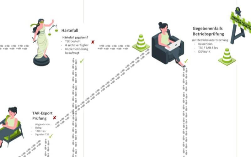 Auscchnitt Gastro-MIS Infografik Szenarien der Kassennachschau